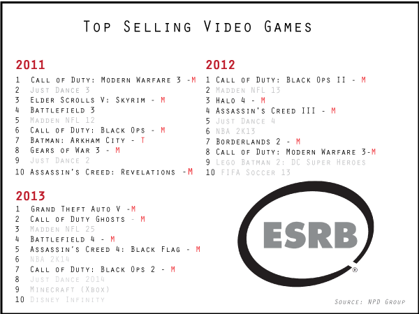 These rankings are for console titles and I've highlighted the M + ratings from the ESRB.