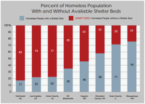 homeless-shelters